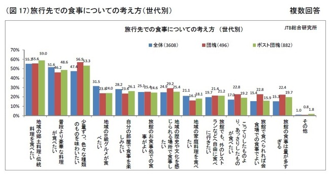 JTB総研データ