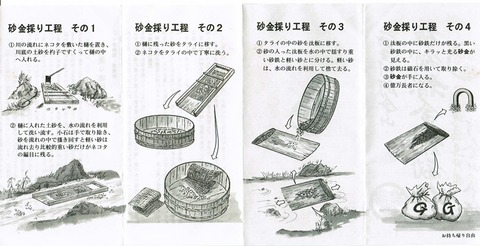 西三川砂金山極秘採金術秘伝書