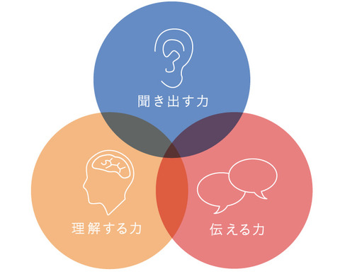img_communication-skills-of-web-designer_02