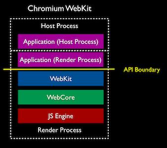 chromium-webkit-stack