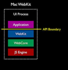 mac-webkit-stack