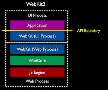 webkit2-stack
