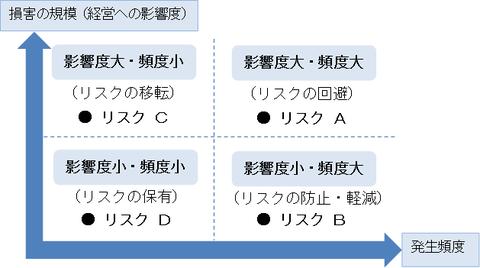 リスクマップ1