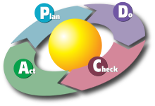 220px-PDCA_Cycle_svg