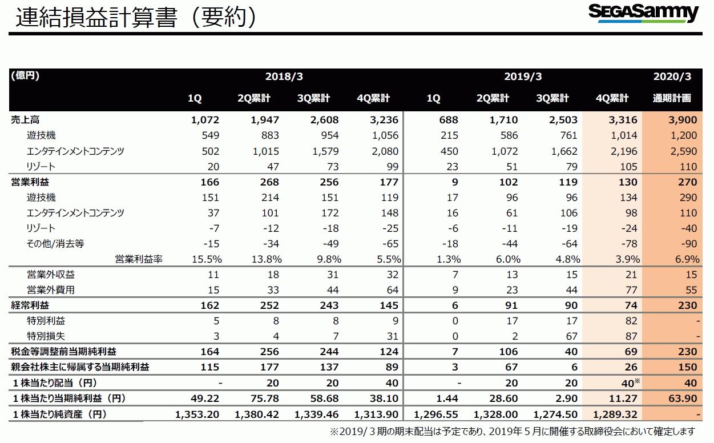 速報@保管庫(Alt) : [決算]セガサミーHD、2019年3月期決算は売上高 ...