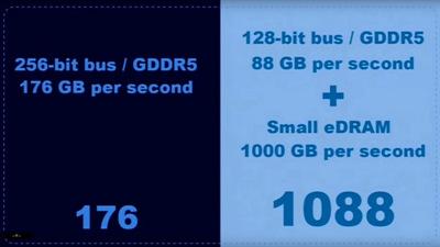 53352eDRAM