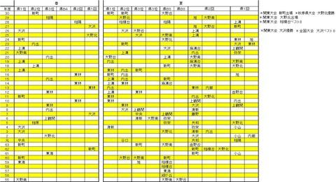春・夏 県・関東・全国大会について