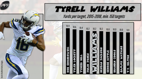 Tyrell-Williams-Raiders-1024x577