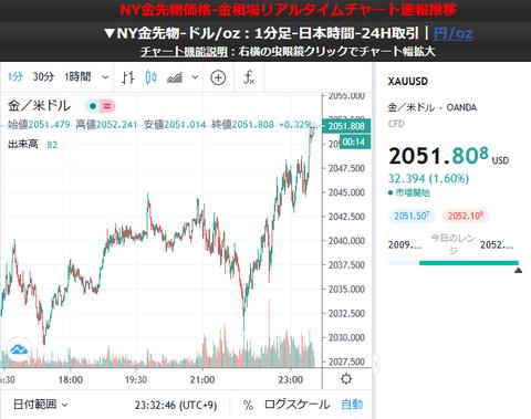 【速報】金価格、さらに伸びる!1oz2050ドル超え