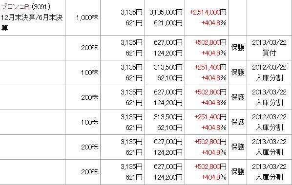 ブロンコB 株価5倍 利益250万円