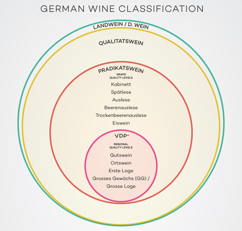 Germany-wine-classification