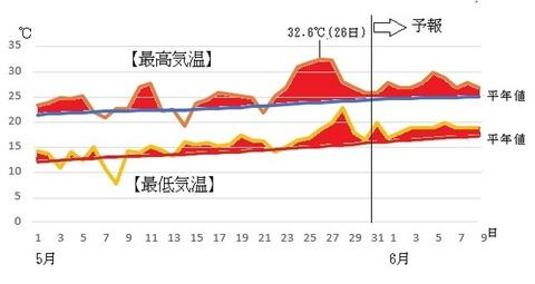 異常天候早期警戒情報 高温警戒区域 関東甲信が加わる