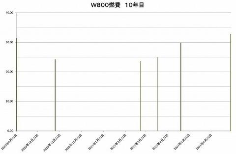 10年目グラフ