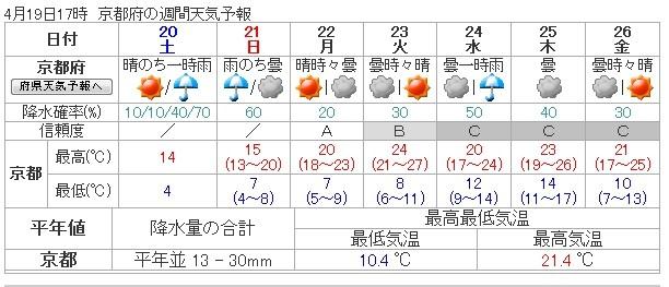 京都週間天気予報