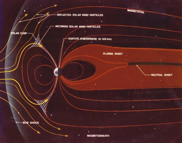 天球磁気システム