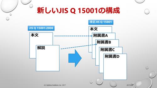新しいJIS Q 15001の構成