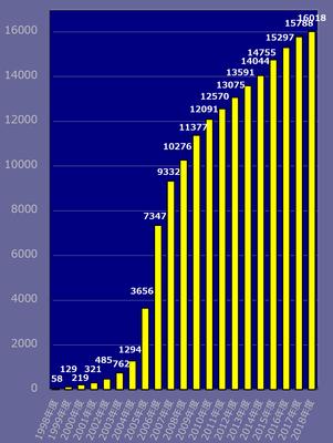 Pマーク取得事業者数推移