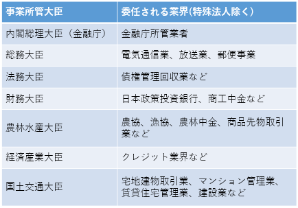 jigyo_shokan