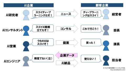 人工知能3