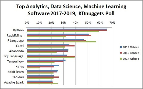 top-analytics-data-science