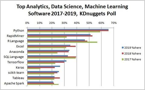 top-analytics-data-science