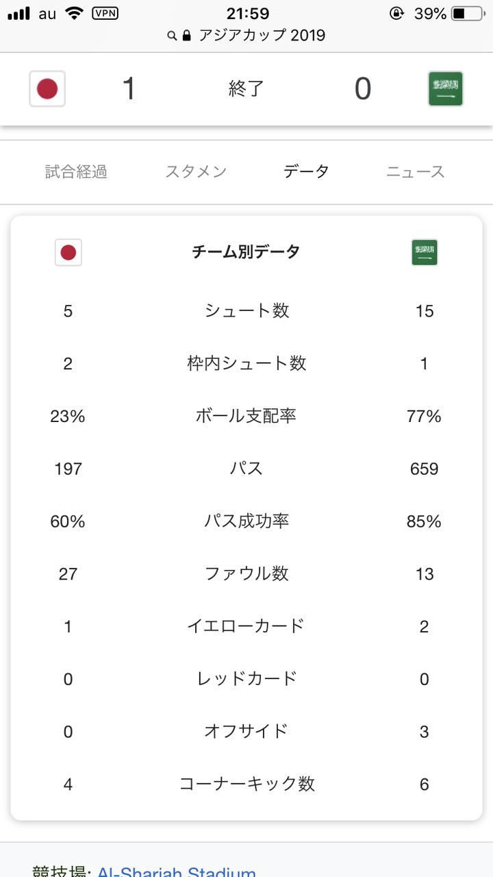 【画像】日本代表、サウジ戦のスタッツが酷いwwwww