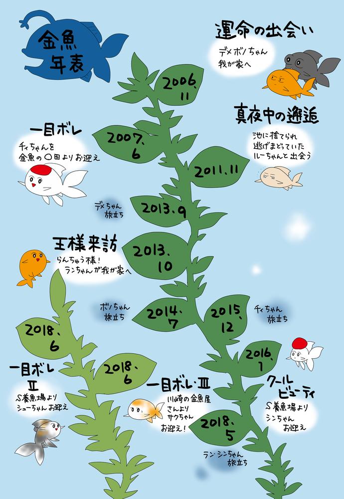 金魚年表2.w