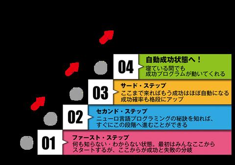 4ステップ自動成功
