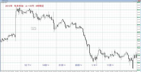 2015 年末年始チャート ユーロ円
