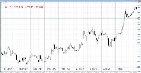 2017 年末年始チャート ユーロ円