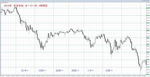 2014 年末年始チャート オージー円