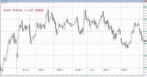 2016 年末年始チャート ユーロ円
