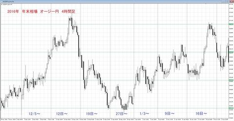 2016 年末年始チャート オージー円