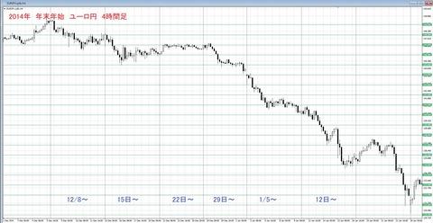 2014 年末年始チャート ユーロ円
