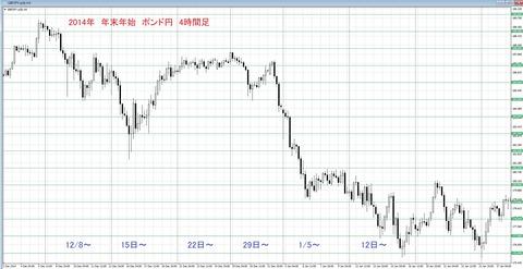 2014 年末年始 ポン円