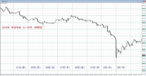 2018 年末年始チャート ユーロ円