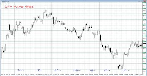 2016 年末年始 ポン円
