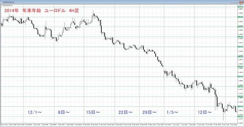 2014 年末年始チャート ユロドル