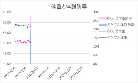 graph20170723
