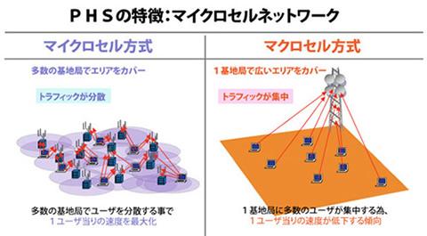 「マイクロセル方式」の画像検索結果