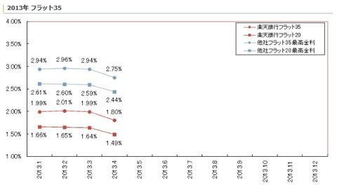 楽天銀行フラットデータ