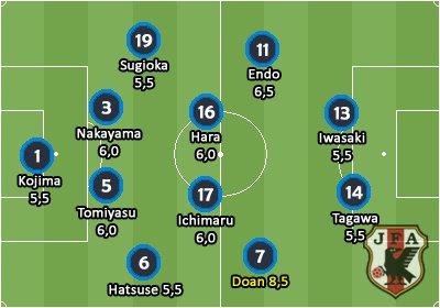 【U-20W杯】イタリア戦 いつものブラジル人記者の採点!最高点は堂安「8.5」