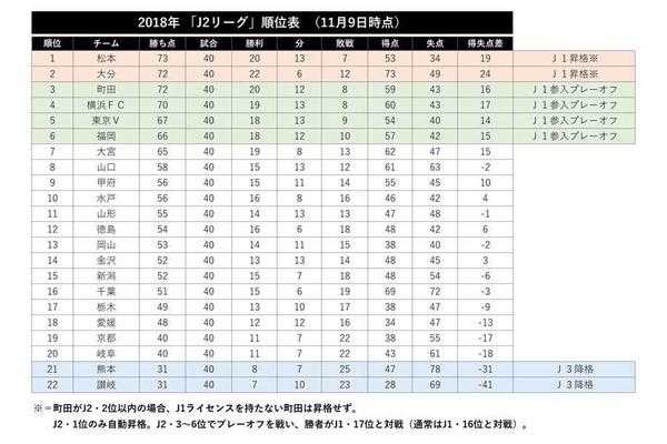 <大混戦>J2「ラスト2展望」自動昇格は松本、大分、横浜FCの争いか 命運握る町田の動向