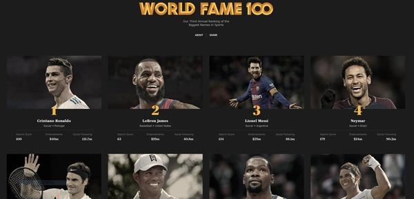 「世界で最も有名なスポーツ選手」にサッカーから33人選出!!