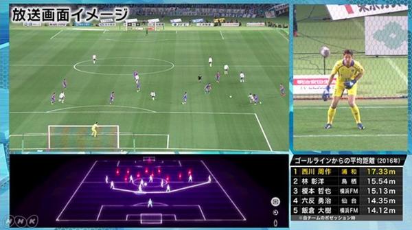 【NHK】まったく新しいサッカー中継!カメラが「キーパーだけ」追跡に絶賛の声「 ゴール裏で見てる気分!」