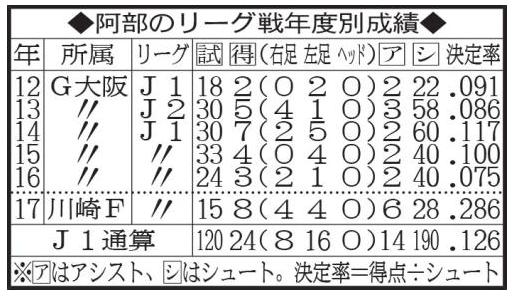 【Jリーグ】川崎F・阿部浩之が高い決定率を誇る理由!自ら分析
