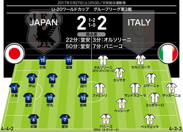 【採点&寸評】U-20W杯イタリア戦  ドッピエッタの堂安がMOM!初先発の遠藤、杉岡も躍動