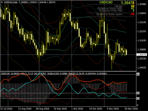 USDCADDaily1123