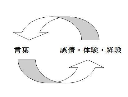 kotoba cycle.jpg