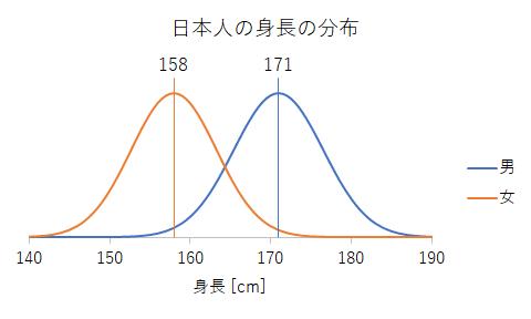 日本人の身長の分布